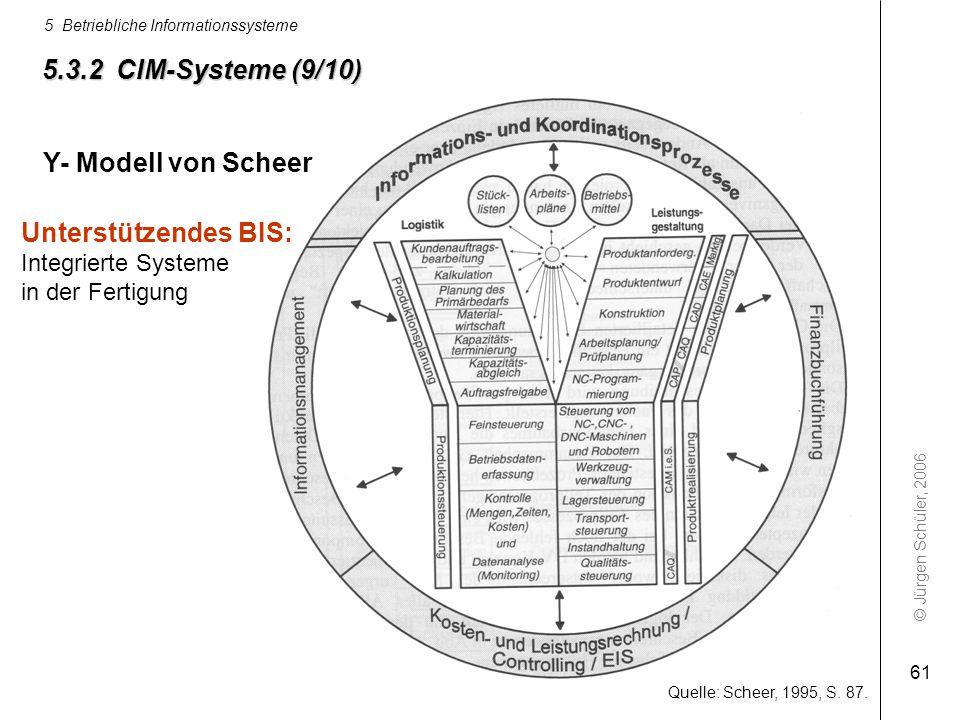 © Jürgen Schüler, 2006 5 Betriebliche Informationssysteme 61 5.3.2 CIM-Systeme (9/10) Quelle: Scheer, 1995, S. 87. Unterstützendes BIS: Integrierte Sy