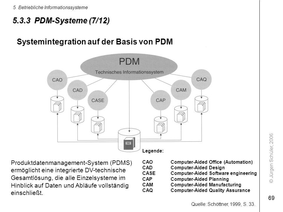 © Jürgen Schüler, 2006 5 Betriebliche Informationssysteme 69 5.3.3 PDM-Systeme (7/12) Quelle: Schöttner, 1999, S. 33. Legende: CAO Computer-Aided Offi