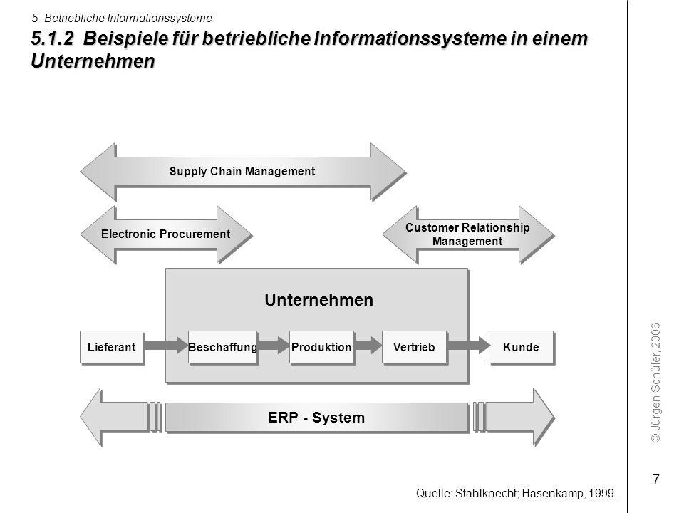 © Jürgen Schüler, 2006 5 Betriebliche Informationssysteme 7 5.1.2 Beispiele für betriebliche Informationssysteme in einem Unternehmen ERP - System Bes