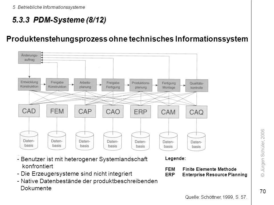 © Jürgen Schüler, 2006 5 Betriebliche Informationssysteme 70 5.3.3 PDM-Systeme (8/12) Quelle: Schöttner, 1999, S. 57. Legende: FEM Finite Elemente Met