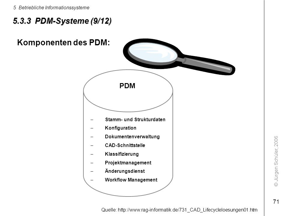 © Jürgen Schüler, 2006 5 Betriebliche Informationssysteme 71 5.3.3 PDM-Systeme (9/12) –Stamm- und Strukturdaten –Konfiguration –Dokumentenverwaltung –