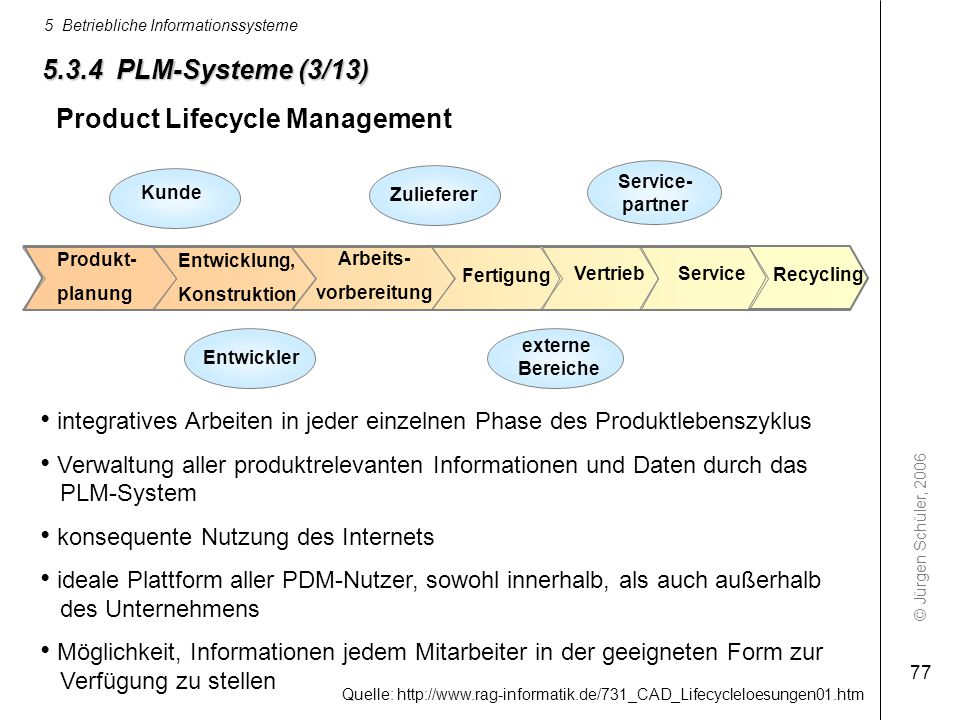 © Jürgen Schüler, 2006 5 Betriebliche Informationssysteme 77 5.3.4 PLM-Systeme (3/13) integratives Arbeiten in jeder einzelnen Phase des Produktlebens