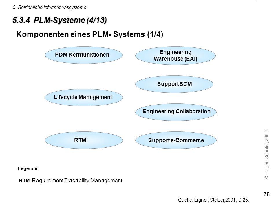 © Jürgen Schüler, 2006 5 Betriebliche Informationssysteme 78 5.3.4 PLM-Systeme (4/13) PDM Kernfunktionen Support SCM Engineering Warehouse (EAI) Lifec