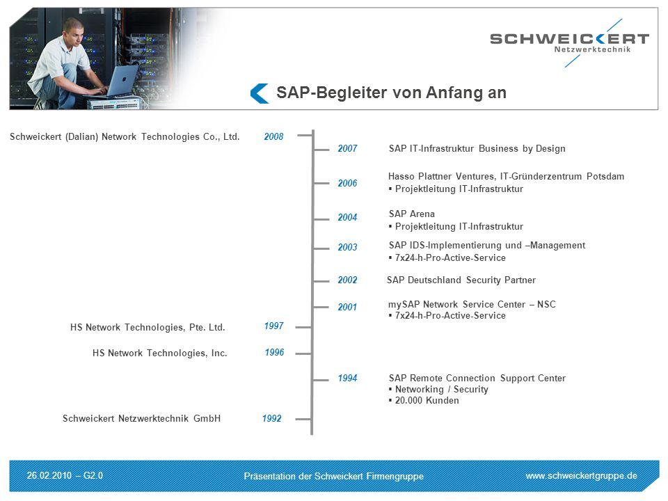 www.schweickertgruppe.de Präsentation der Schweickert Firmengruppe 26.02.2010 – G2.0 SAP-Begleiter von Anfang an 1994SAP Remote Connection Support Center  Networking / Security  20.000 Kunden 2001 mySAP Network Service Center – NSC  7x24-h-Pro-Active-Service 2003 SAP IDS-Implementierung und –Management  7x24-h-Pro-Active-Service 2004 SAP Arena  Projektleitung IT-Infrastruktur 2006 Hasso Plattner Ventures, IT-Gründerzentrum Potsdam  Projektleitung IT-Infrastruktur HS Network Technologies, Pte.