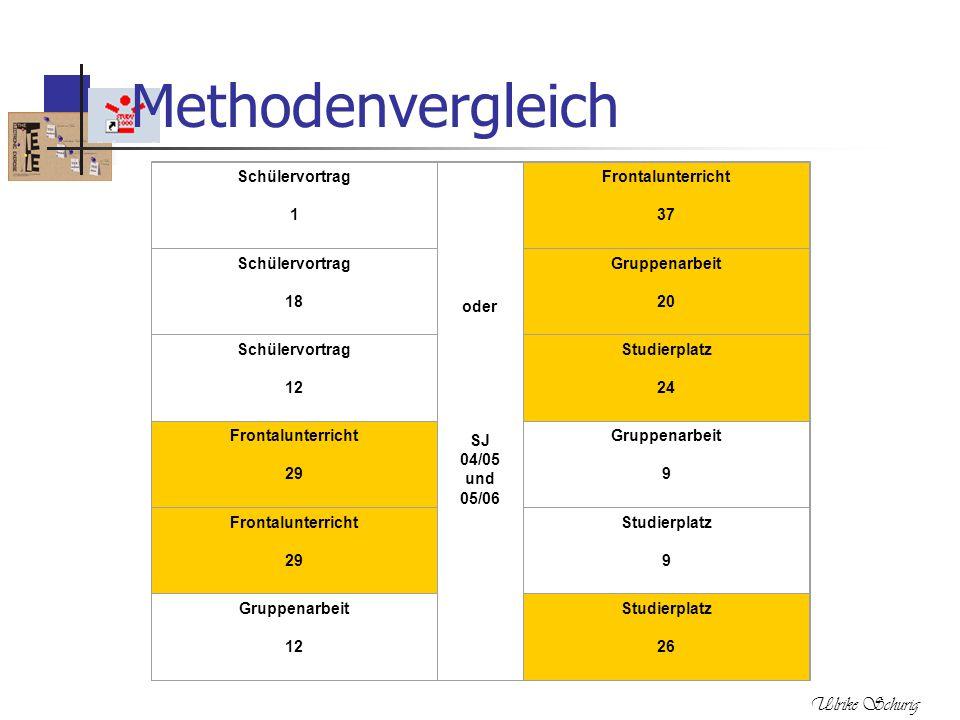 Ulrike Schurig Methodenvergleich Schülervortrag 1 oder SJ 04/05 und 05/06 Frontalunterricht 37 Schülervortrag 18 Gruppenarbeit 20 Schülervortrag 12 St