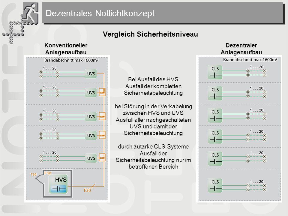 Konventioneller Anlagenaufbau Vergleich Sicherheitsniveau Bei Ausfall des HVS Ausfall der kompletten Sicherheitsbeleuchtung bei Störung in der Verkabelung zwischen HVS und UVS Ausfall aller nachgeschalteten UVS und damit der Sicherheitsbeleuchtung durch autarke CLS-Systeme Ausfall der Sicherheitsbeleuchtung nur im betroffenen Bereich Dezentraler Anlagenaufbau Dezentrales Notlichtkonzept