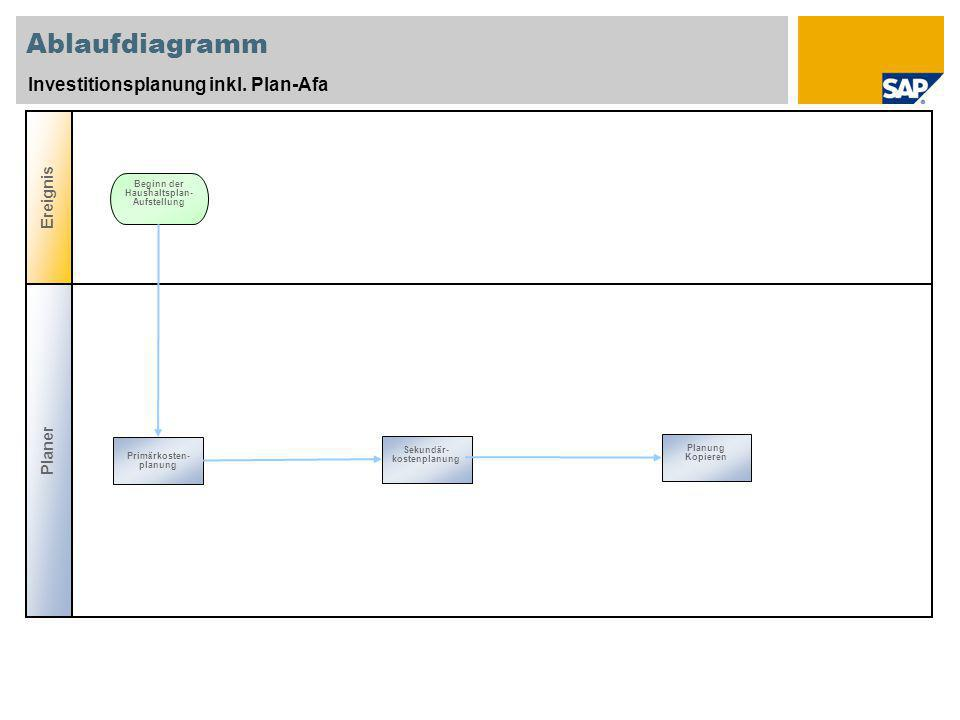 Ablaufdiagramm Investitionsplanung inkl. Plan-Afa Ereignis Beginn der Haushaltsplan- Aufstellung Prim ä rkosten- planung Sekund ä r- kostenplanung Pla