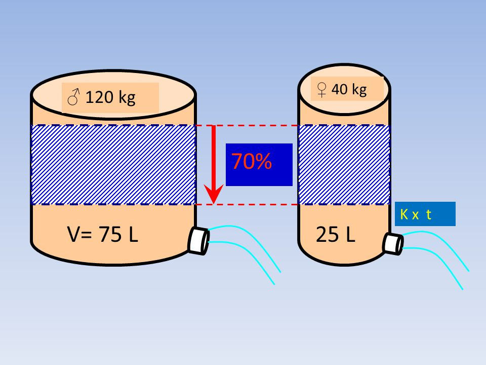 ♂ 120 kg V= 75 L 25 L ♀ 40 kg 70% K x t