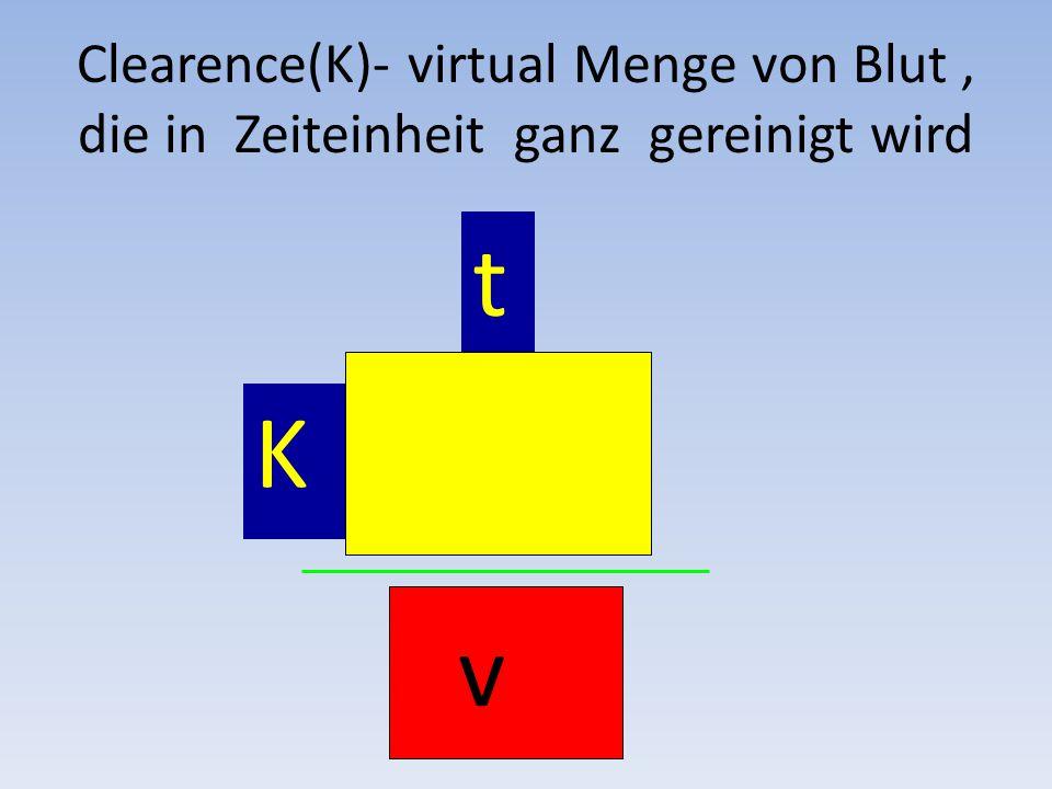 K t v Clearence(K)- virtual Menge von Blut, die in Zeiteinheit ganz gereinigt wird