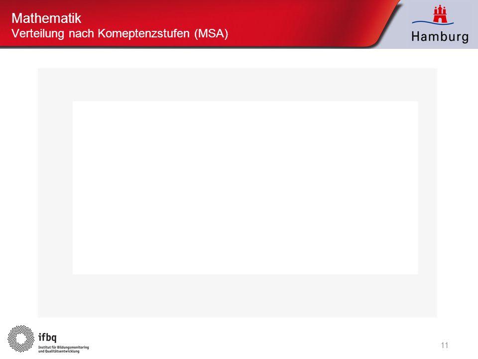 11 Mathematik Verteilung nach Komeptenzstufen (MSA)