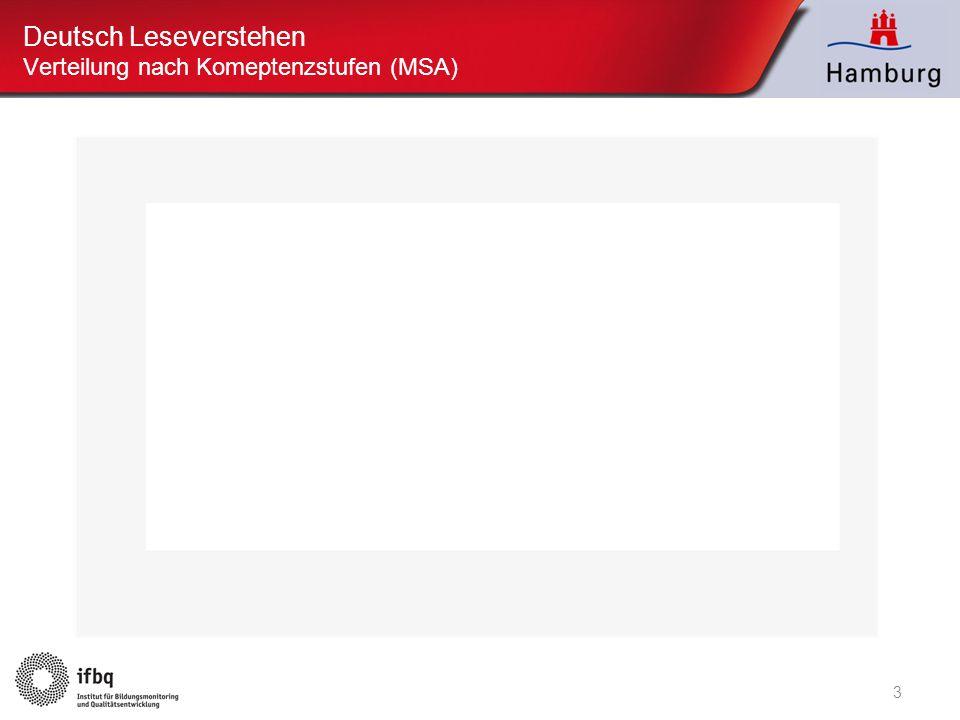 3 Deutsch Leseverstehen Verteilung nach Komeptenzstufen (MSA)