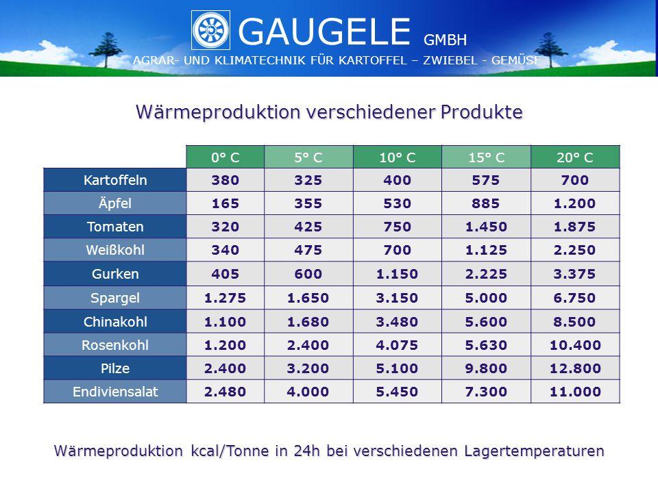GAUGELE AGRAR- UND KLIMATECHNIK FÜR KARTOFFEL – ZWIEBEL - GEMÜSE GMBH GAUGELE AGRAR- UND KLIMATECHNIK FÜR KARTOFFEL – ZWIEBEL - GEMÜSE GMBH Wärmeproduktion verschiedener Produkte 0° C5° C10° C15° C20° C Kartoffeln380325400575700 Äpfel1653555308851.200 Tomaten3204257501.4501.875 Weißkohl3404757001.1252.250 Gurken4056001.1502.2253.375 Spargel1.2751.6503.1505.0006.750 Chinakohl1.1001.6803.4805.6008.500 Rosenkohl1.2002.4004.0755.63010.400 Pilze2.4003.2005.1009.80012.800 Endiviensalat2.4804.0005.4507.30011.000 Wärmeproduktion kcal/Tonne in 24h bei verschiedenen Lagertemperaturen
