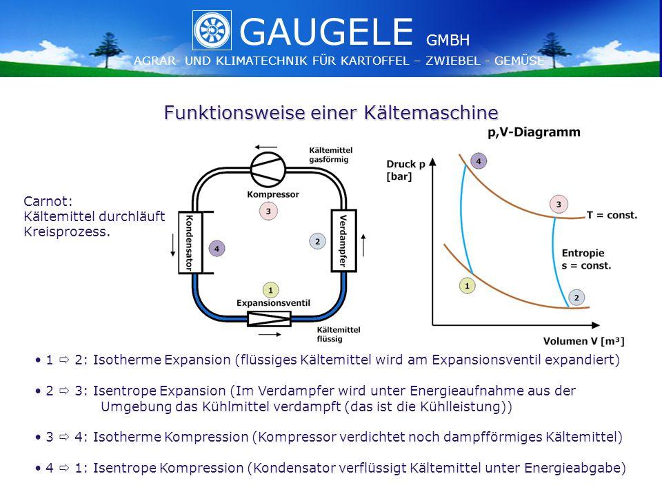 GAUGELE AGRAR- UND KLIMATECHNIK FÜR KARTOFFEL – ZWIEBEL - GEMÜSE GMBH GAUGELE AGRAR- UND KLIMATECHNIK FÜR KARTOFFEL – ZWIEBEL - GEMÜSE GMBH Funktionsweise einer Kältemaschine 1  2: Isotherme Expansion (flüssiges Kältemittel wird am Expansionsventil expandiert) 2  3: Isentrope Expansion (Im Verdampfer wird unter Energieaufnahme aus der Umgebung das Kühlmittel verdampft (das ist die Kühlleistung)) 3  4: Isotherme Kompression (Kompressor verdichtet noch dampfförmiges Kältemittel) 4  1: Isentrope Kompression (Kondensator verflüssigt Kältemittel unter Energieabgabe) Carnot: Kältemittel durchläuft Kreisprozess.