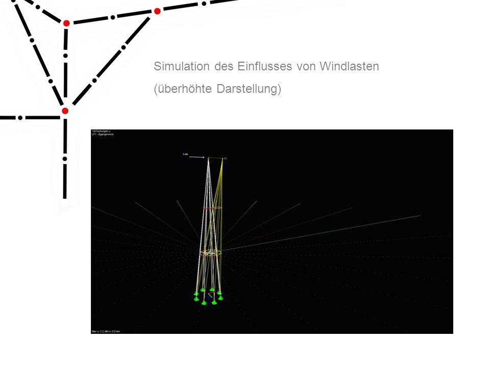 Simulation des Einflusses von Windlasten (überhöhte Darstellung)