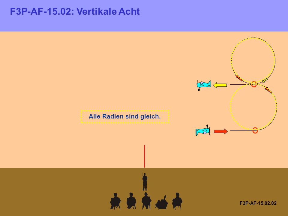 F3P-AF-15.02.02 Alle Radien sind gleich. F3P-AF-15.02: Vertikale Acht