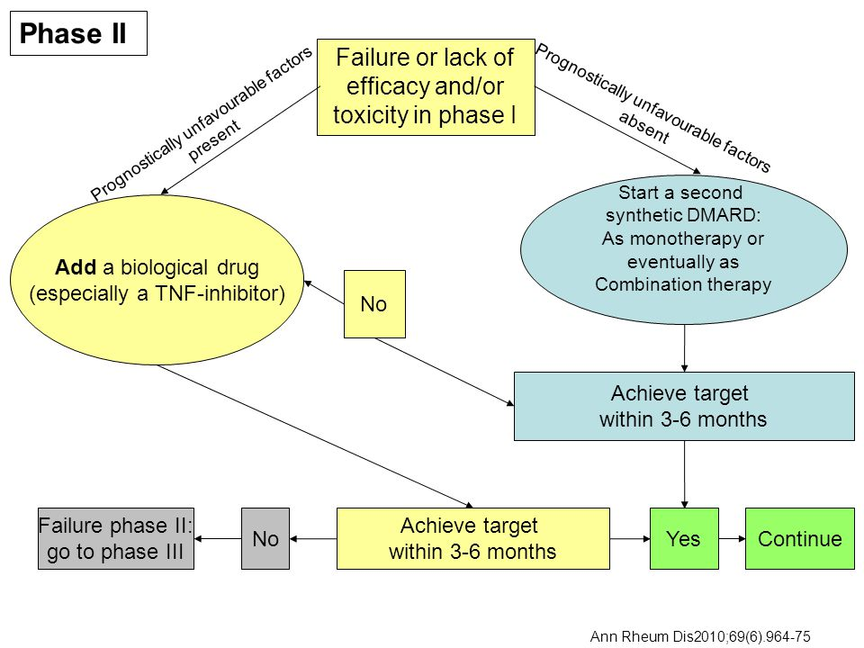 Failure or lack of efficacy and/or toxicity in phase I Add a biological drug (especially a TNF-inhibitor) Achieve target within 3-6 months No Start a