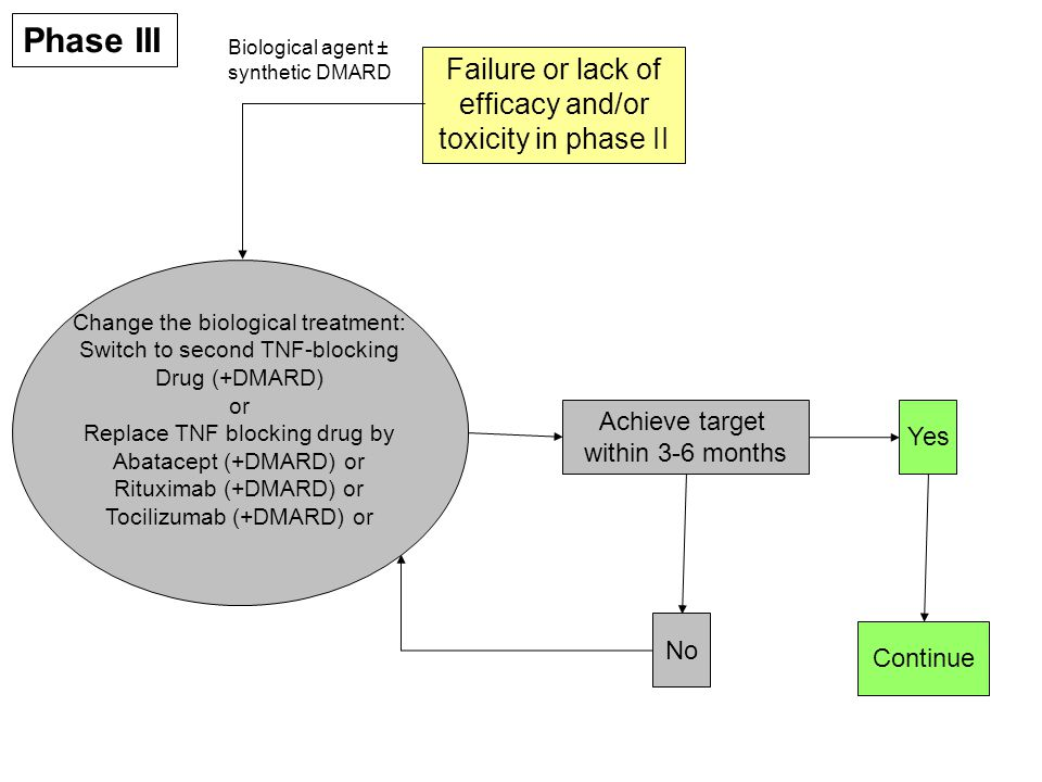 Failure or lack of efficacy and/or toxicity in phase II Phase III Change the biological treatment: Switch to second TNF-blocking Drug (+DMARD) or Replace TNF blocking drug by Abatacept (+DMARD) or Rituximab (+DMARD) or Tocilizumab (+DMARD) or Achieve target within 3-6 months No Continue Yes Biological agent ± synthetic DMARD
