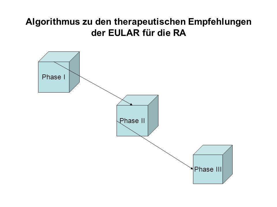Clinical diagnosis of rheumatoid arthritis Start methotrexate Combine with short-term low or high dose glucocorticoids Start leflunomide Intramuscular gold or sulfasalazine Achieve target within 3-6 months YesContinue No Failure phase I: go to phase II Phase I Contraindication MTX No contraindication MTX