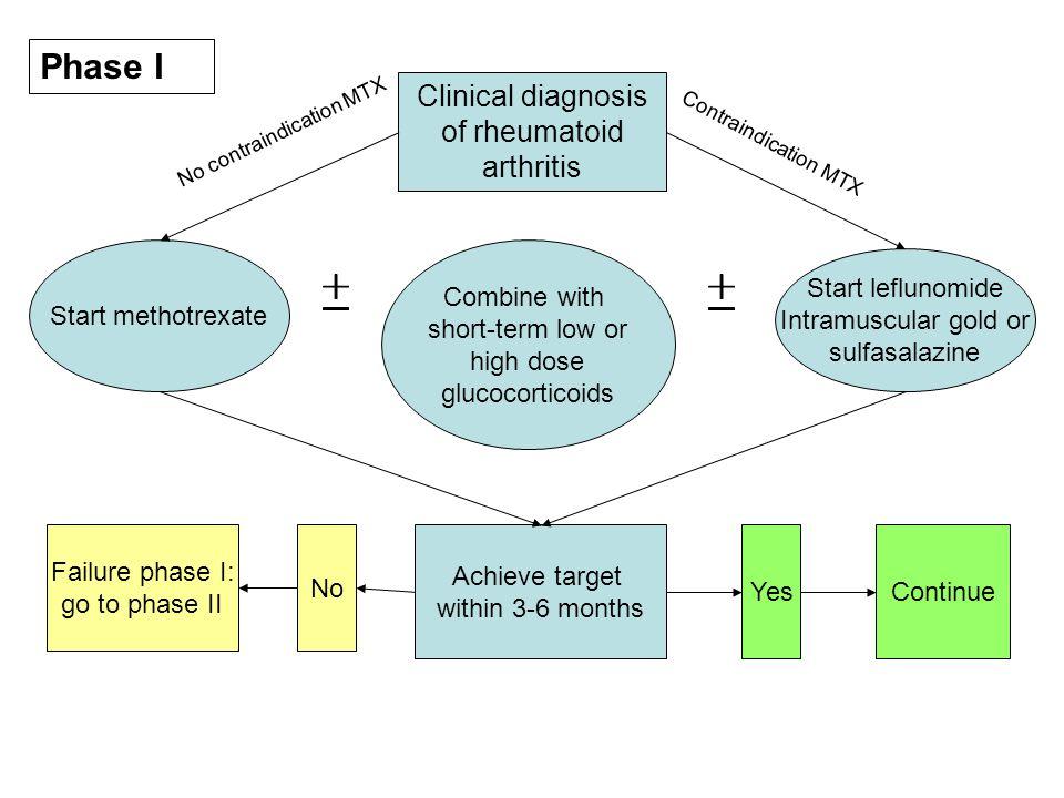 Methotrexat ist ein Analogon der Folsäure (Vitamin B9).