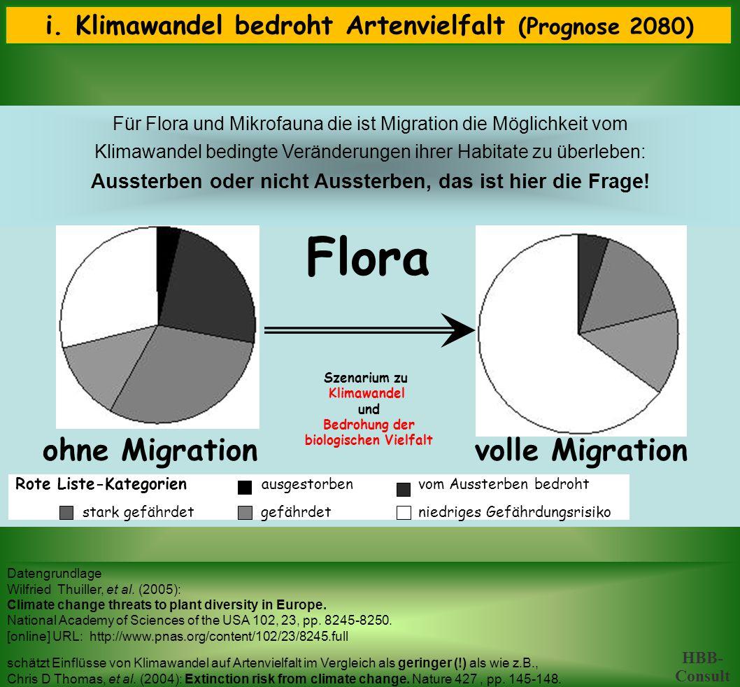 i.Klimawandel bedroht Artenvielfalt (Prognose 2080) ii.
