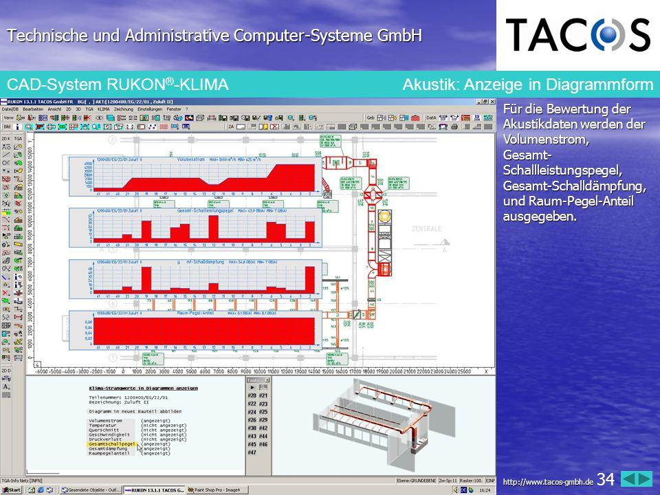 Technische und Administrative Computer-Systeme GmbH CAD-System RUKON ® -KLIMAAkustik: Anzeige in Diagrammform Für die Bewertung der Akustikdaten werde