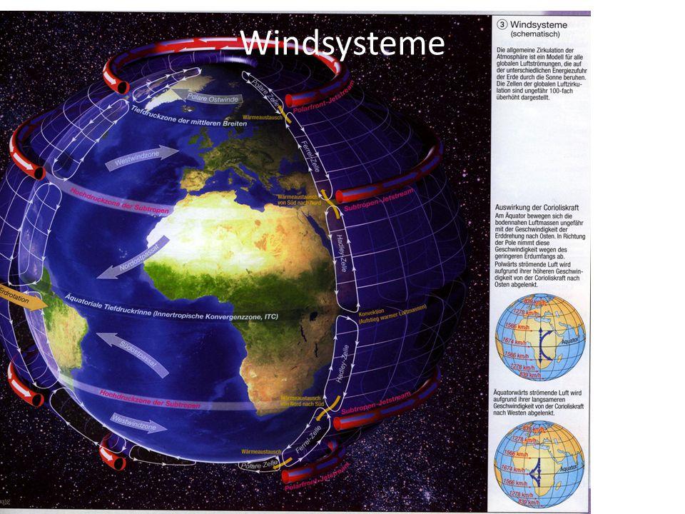 Windsysteme