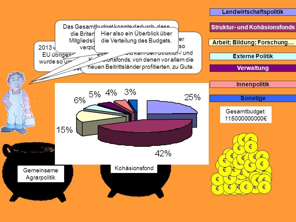 € € € € € € € € Kohäsionsfond Gemeinsame Agrarpolitik 2013 war es dann so weit (mittlerweile hatte die EU übrigens 27 Mitglieder): Das EU-Budget wurde so umverteilt, wie es Rat und Parlament beschlossen hatten.