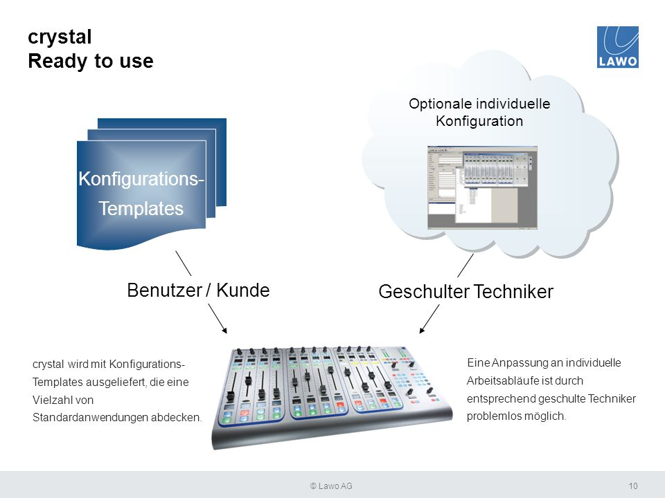 crystal Ready to use Konfigurations- Templates Benutzer / Kunde Optionale individuelle Konfiguration Geschulter Techniker 10 crystal wird mit Konfigur