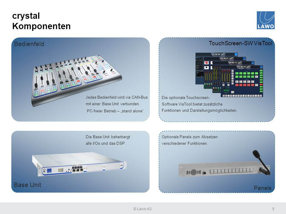 crystal Komponenten 5 Base Unit Bedienfeld TouchScreen-SW VisTool Panels Jedes Bedienfeld wird via CAN-Bus mit einer Base Unit verbunden. PC-freier Be