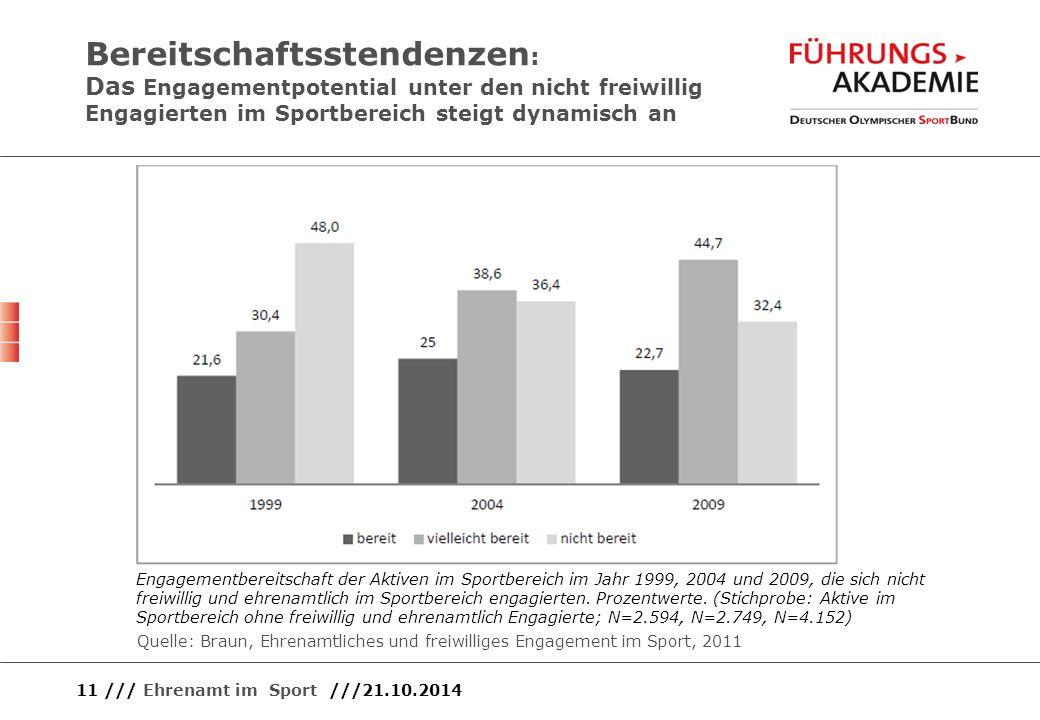Bereitschaftsstendenzen : Das Engagementpotential unter den nicht freiwillig Engagierten im Sportbereich steigt dynamisch an 11 /// Ehrenamt im Sport