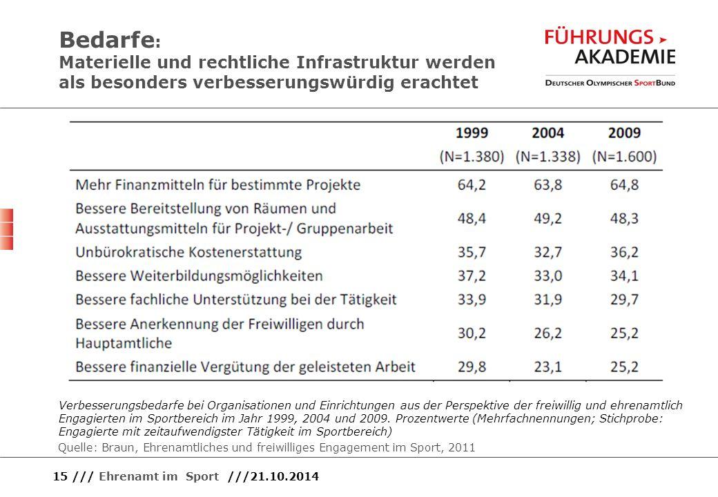 Bedarfe : Materielle und rechtliche Infrastruktur werden als besonders verbesserungswürdig erachtet 15 /// Ehrenamt im Sport ///21.10.2014 Verbesserun