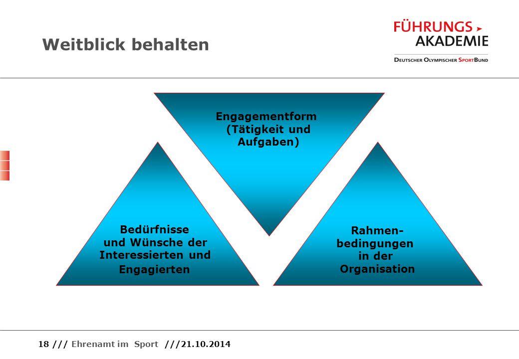 18 /// Ehrenamt im Sport ///21.10.2014 Bedürfnisse und Wünsche der Interessierten und Engagierten Engagementform (Tätigkeit und Aufgaben) Rahmen- bedi
