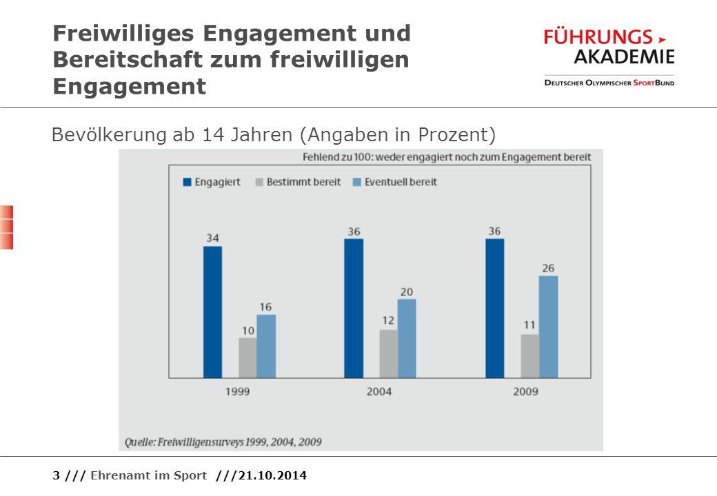 3 /// Ehrenamt im Sport ///21.10.2014 Freiwilliges Engagement und Bereitschaft zum freiwilligen Engagement Bevölkerung ab 14 Jahren (Angaben in Prozen