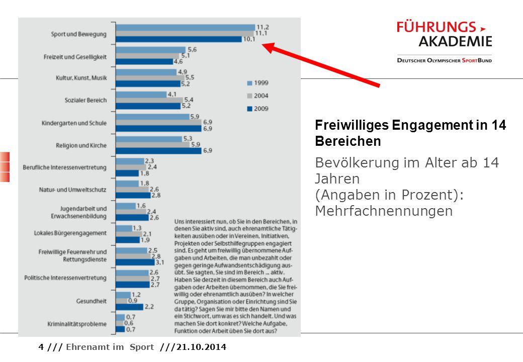4 /// Ehrenamt im Sport ///21.10.2014 Freiwilliges Engagement in 14 Bereichen Bevölkerung im Alter ab 14 Jahren (Angaben in Prozent): Mehrfachnennunge