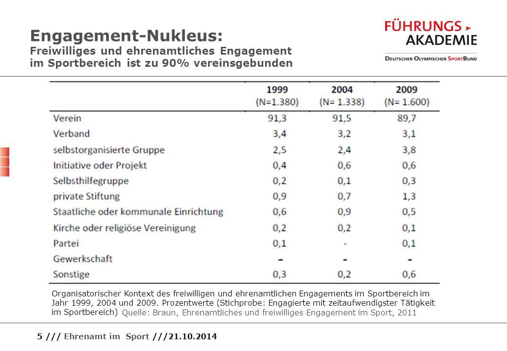 5 /// Ehrenamt im Sport ///21.10.2014 Engagement-Nukleus: Freiwilliges und ehrenamtliches Engagement im Sportbereich ist zu 90% vereinsgebunden Organi