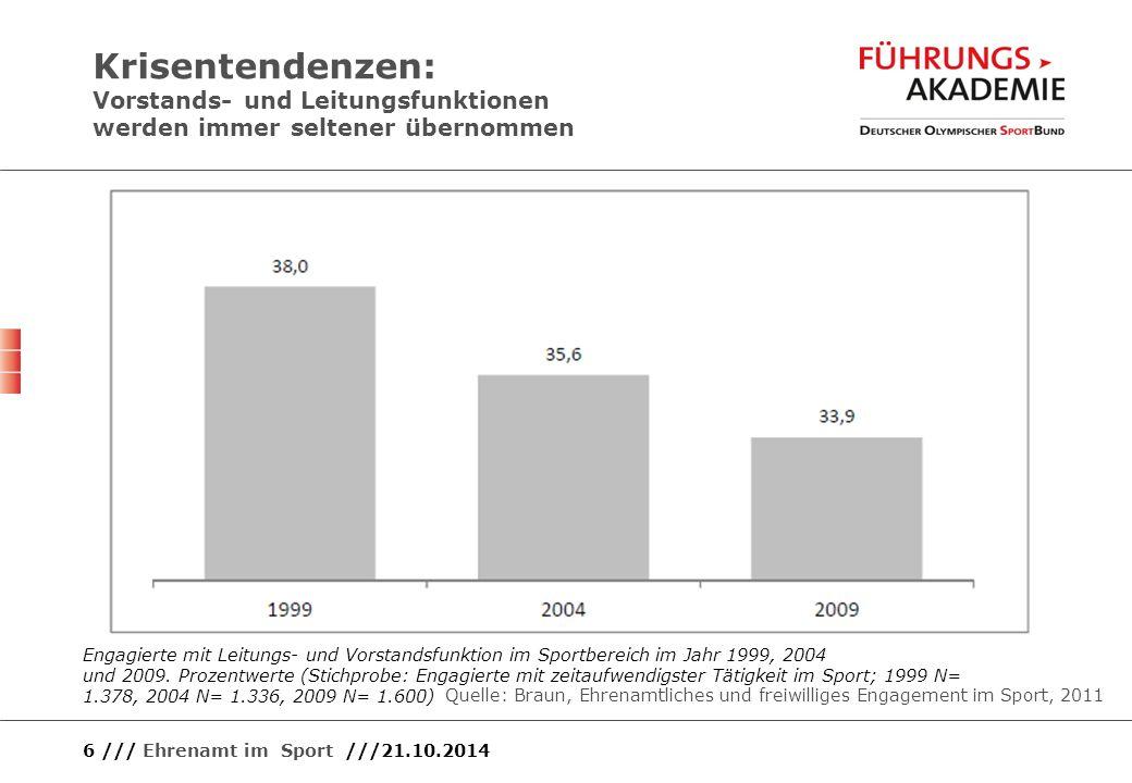 Krisentendenzen: Vorstands- und Leitungsfunktionen werden immer seltener übernommen 6 /// Ehrenamt im Sport ///21.10.2014 Engagierte mit Leitungs- und