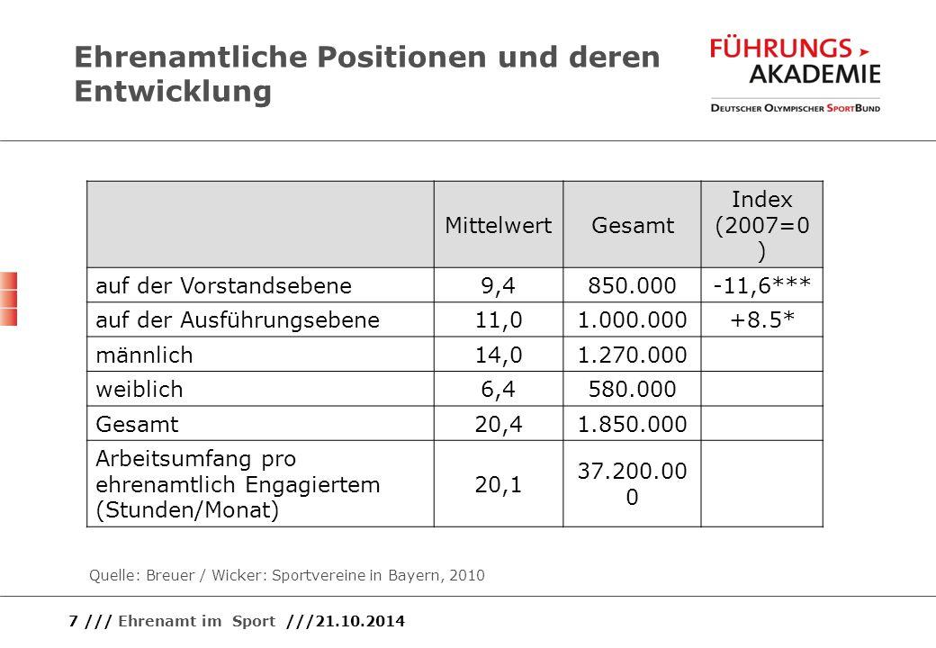 7 /// Ehrenamt im Sport ///21.10.2014 Ehrenamtliche Positionen und deren Entwicklung Quelle: Breuer / Wicker: Sportvereine in Bayern, 2010 MittelwertG