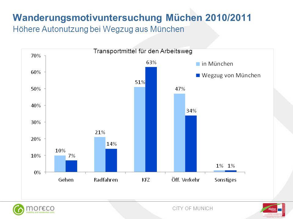 Transportmittel für den Arbeitsweg Wanderungsmotivuntersuchung Müchen 2010/2011 Höhere Autonutzung bei Wegzug aus München CITY OF MUNICH