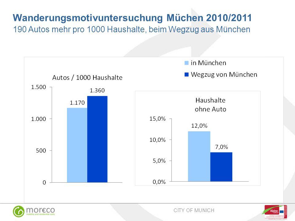 Wanderungsmotivuntersuchung Müchen 2010/2011 190 Autos mehr pro 1000 Haushalte, beim Wegzug aus München CITY OF MUNICH