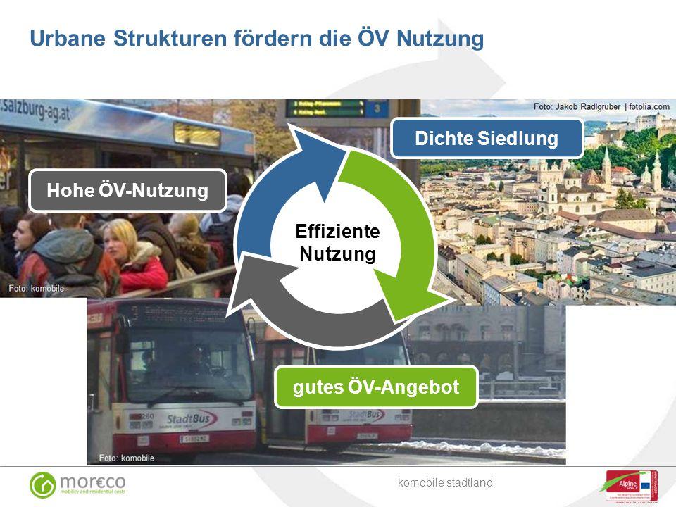 Urbane Strukturen fördern die ÖV Nutzung Dichte Siedlung Hohe ÖV-Nutzung gutes ÖV-Angebot Effiziente Nutzung komobile stadtland