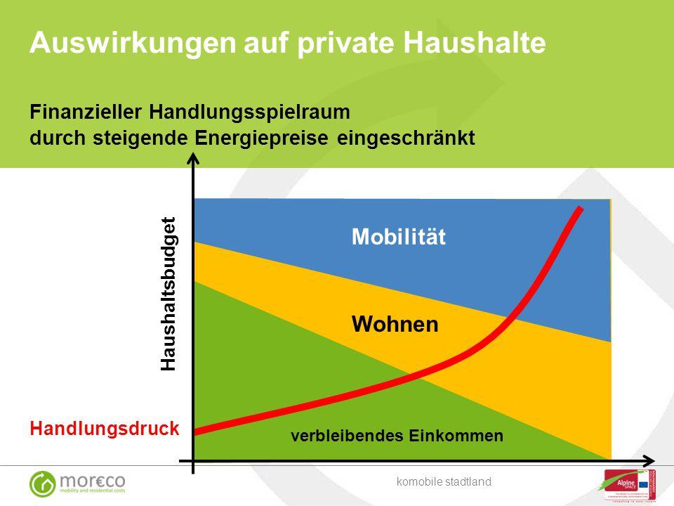 Finanzieller Handlungsspielraum durch steigende Energiepreise eingeschränkt komobile stadtland Haushaltsbudget Mobilität Wohnen verbleibendes Einkomme