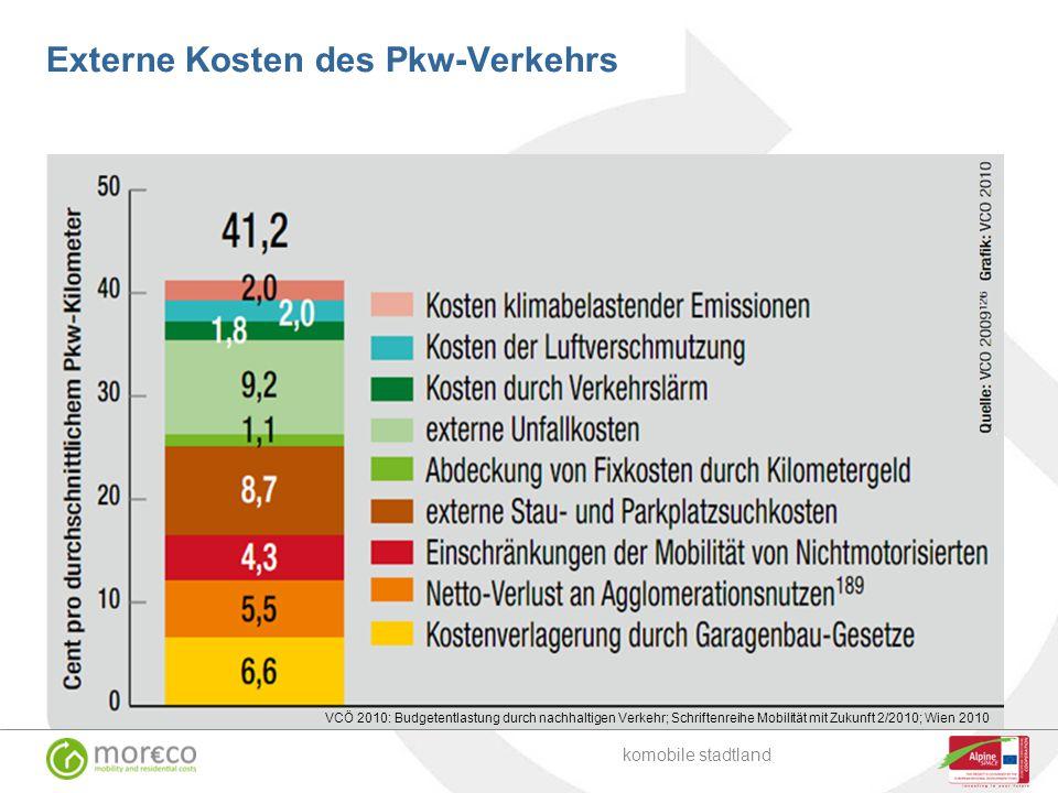 Externe Kosten des Pkw-Verkehrs komobile stadtland VCÖ 2010: Budgetentlastung durch nachhaltigen Verkehr; Schriftenreihe Mobilität mit Zukunft 2/2010;