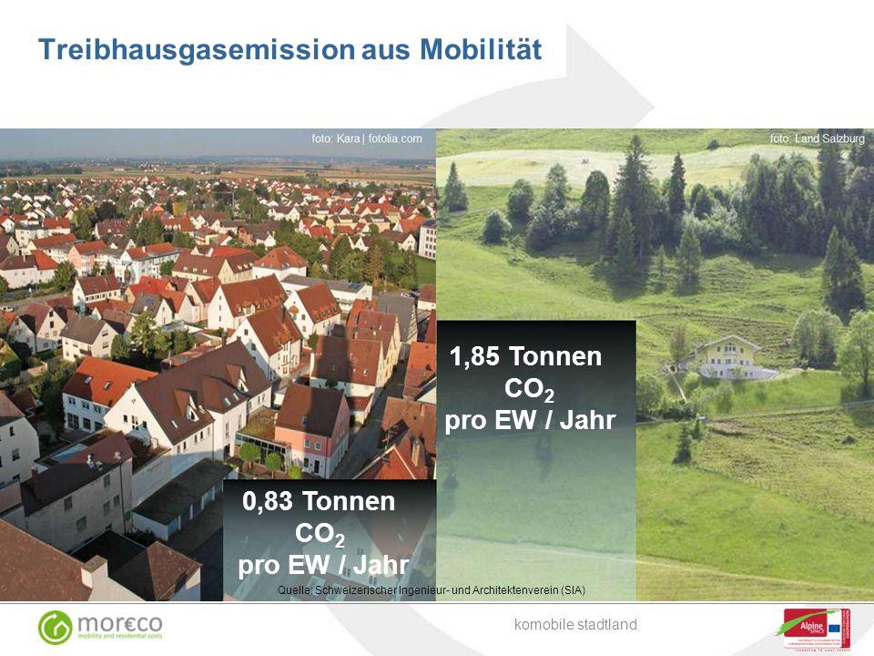 Treibhausgasemission aus Mobilität komobile stadtland 0,83 Tonnen CO 2 pro EW / Jahr 1,85 Tonnen CO 2 pro EW / Jahr Quelle: Schweizerischer Ingenieur-