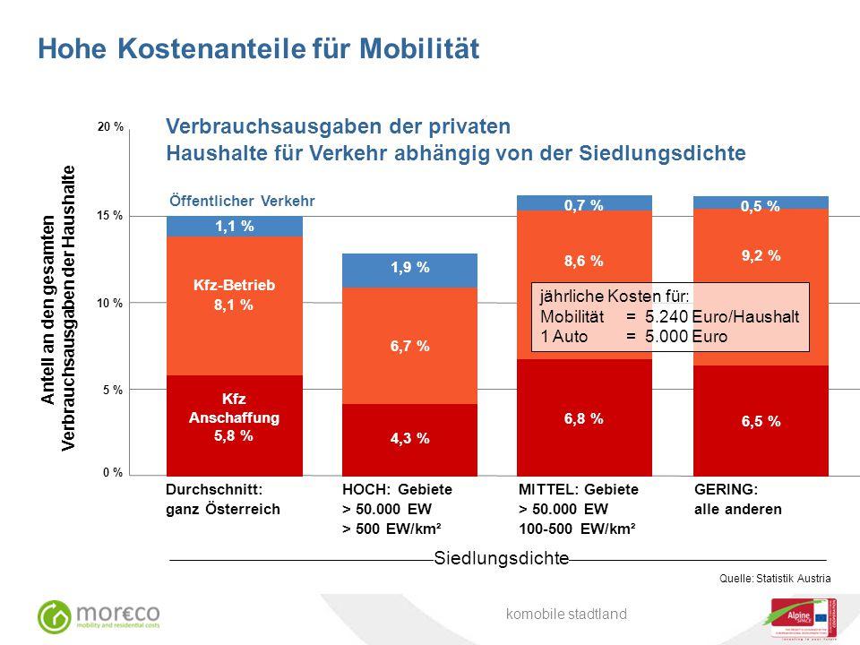 Hohe Kostenanteile für Mobilität Verbrauchsausgaben der privaten Haushalte für Verkehr abhängig von der Siedlungsdichte Anteil an den gesamten Verbrau
