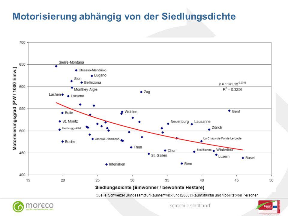 Quelle: Schweizer Bundesamt für Raumentwicklung (2006): Raumstruktur und Mobilität von Personen komobile stadtland Motorisierung abhängig von der Sied