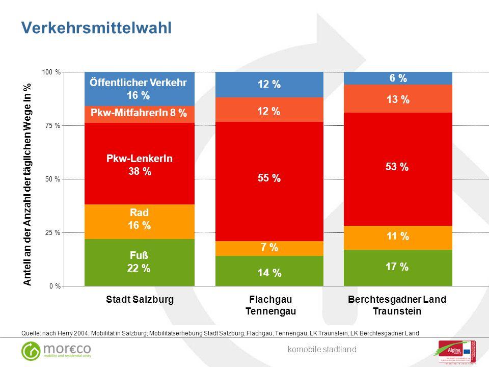 Verkehrsmittelwahl Quelle: nach Herry 2004; Mobilität in Salzburg; Mobilitätserhebung Stadt Salzburg, Flachgau, Tennengau, LK Traunstein, LK Berchtesg