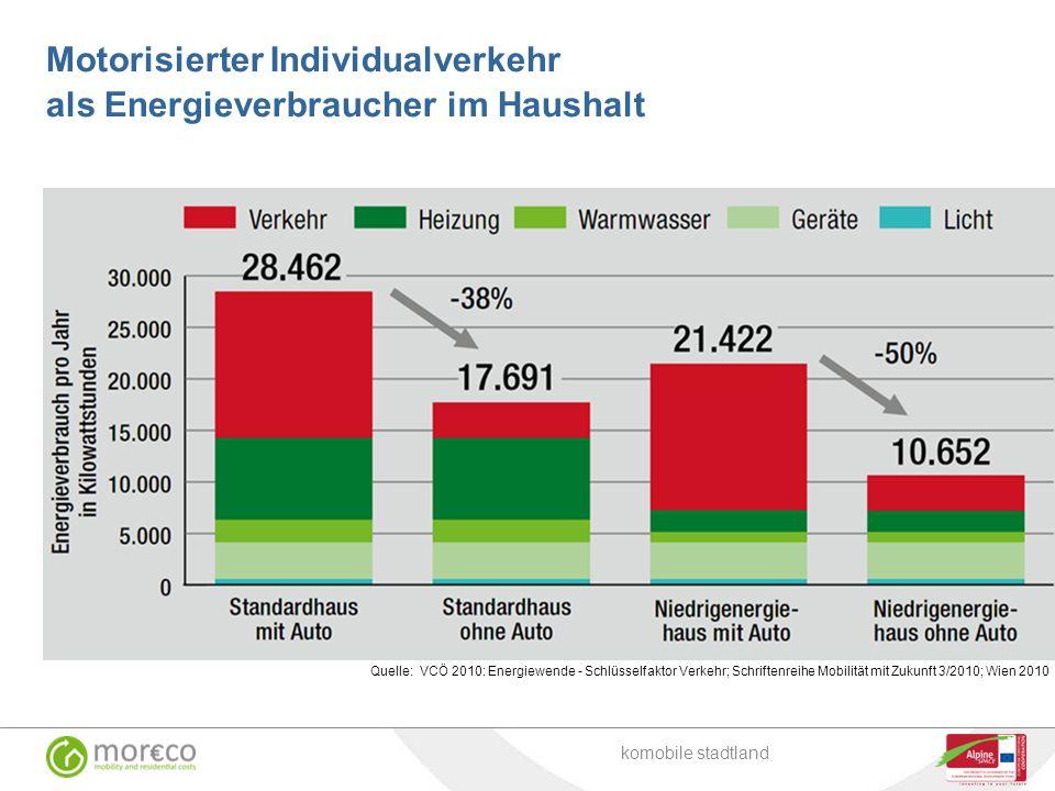 Motorisierter Individualverkehr als Energieverbraucher im Haushalt komobile stadtland Quelle: VCÖ 2010: Energiewende - Schlüsselfaktor Verkehr; Schrif
