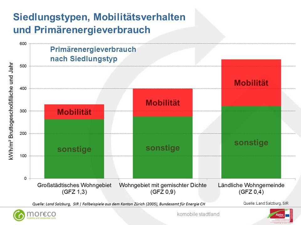 Siedlungstypen, Mobilitätsverhalten und Primärenergieverbrauch Primärenergieverbrauch nach Siedlungstyp komobile stadtland Quelle: Land Salzburg, SIR