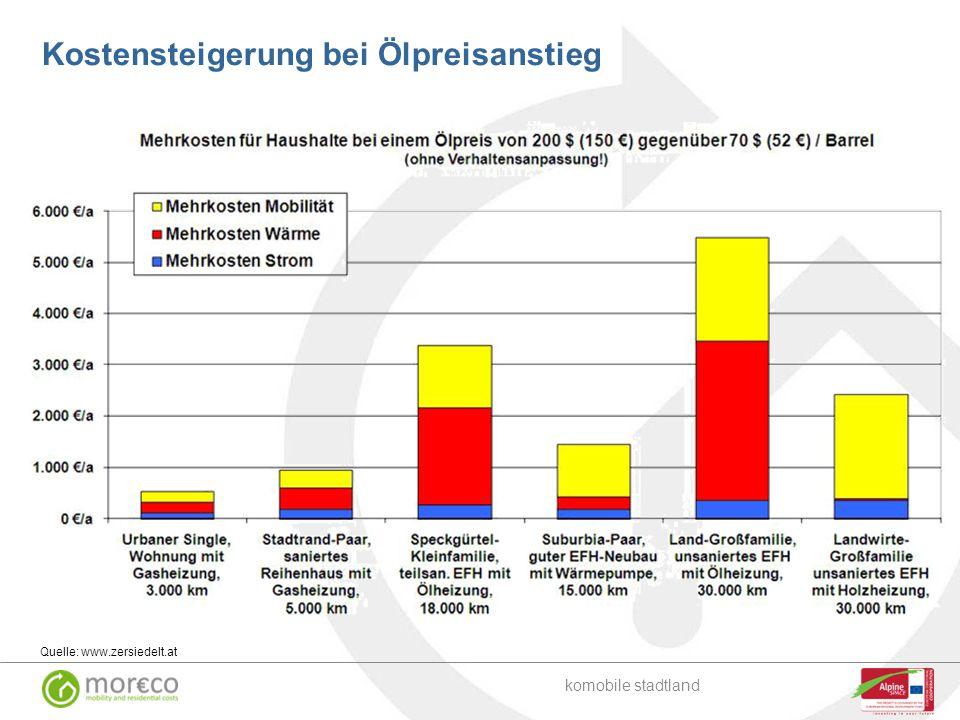 Quelle: www.zersiedelt.at Kostensteigerung bei Ölpreisanstieg komobile stadtland