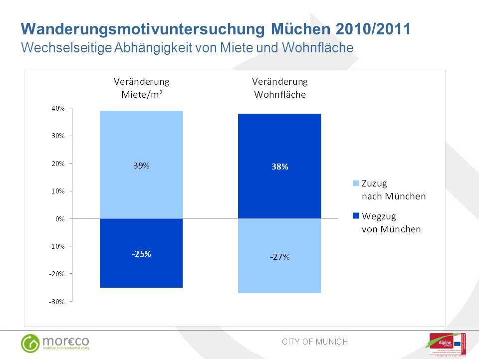 Wanderungsmotivuntersuchung Müchen 2010/2011 Wechselseitige Abhängigkeit von Miete und Wohnfläche CITY OF MUNICH